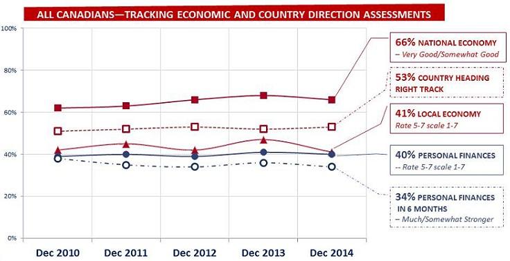 Economy jan 2015